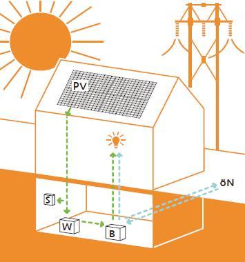 Speicher, G&O sunsolutions GmbH, Batterie, Photovoltaikanlage, Einspeisen, Toggenburg, St.Gallen, Solarenergie, Eigenverbrauch